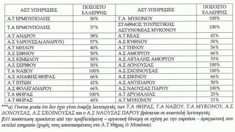 http://www.koinignomi.gr/sites/default/files/styles/body/public/users/eyaggelia-koronaioy/2016/05/pososta_ypostelehosis_EAYK.jpg?itok=tan55aE9